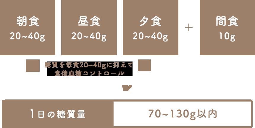 ロカボダイエット